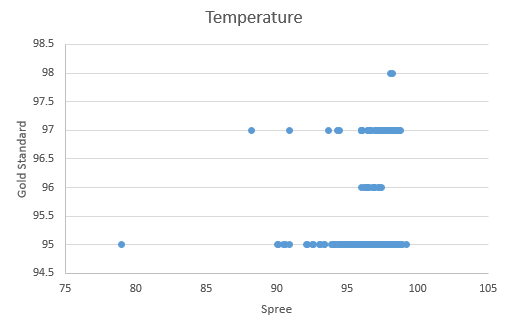 Temperature average of both devices