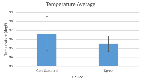 Temperature average of both devices with error bar of standard deviation