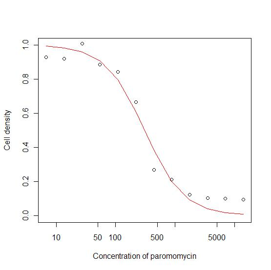 File:Paromomycin growth curve-hill equation.jpg