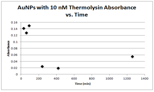 10 nm thermolysin absorbance vs time.PNG
