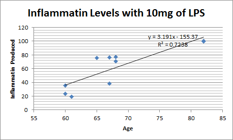 File:10mg scatterplot.png