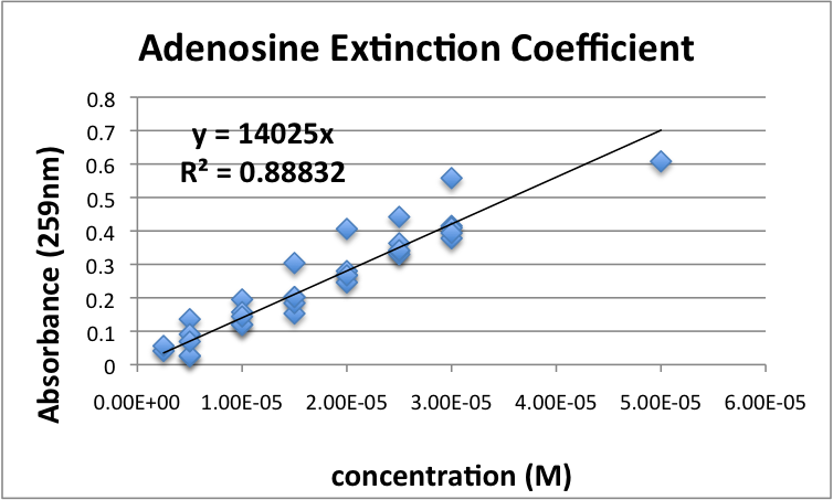 Adenosine Extinction Coefficient Javier Vinals.png