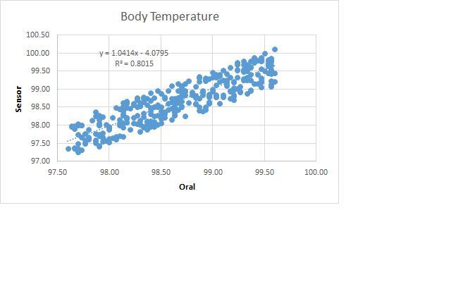 File:BME100 Group10 graph.jpg