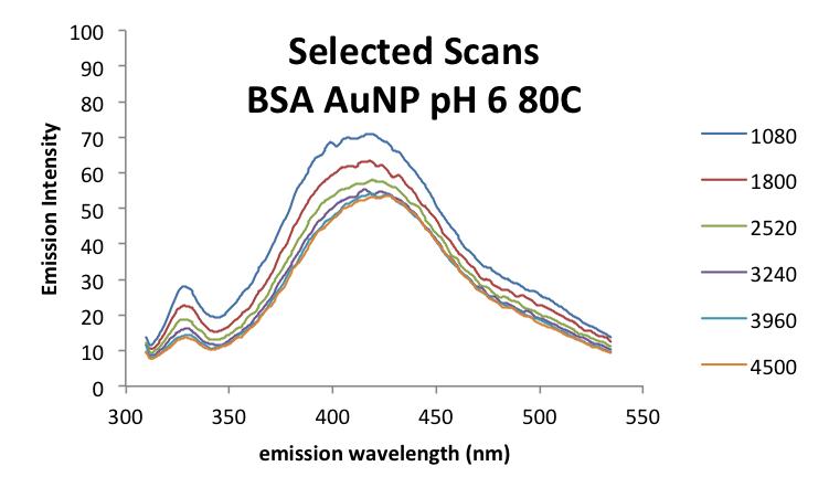 20190929 mrh BSAAuNP scans2.png