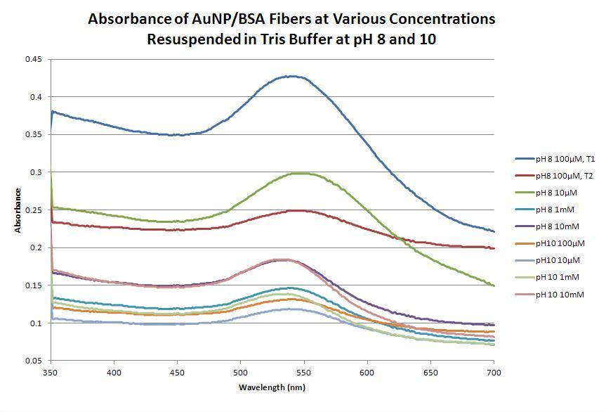 9-5-12 Absorbance AuNP-BSA Tris Buffer.JPG