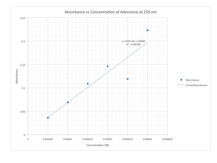 Adenosine 9 3 2013 cmj cali.jpg