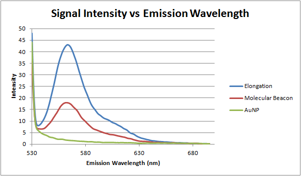 Signal intensity vs emission wavelength 04-05-12.png