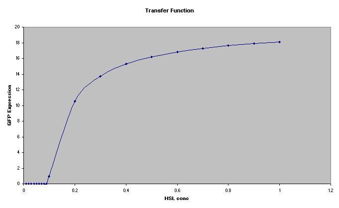 File:Transfer Function Predator Sensor.JPG