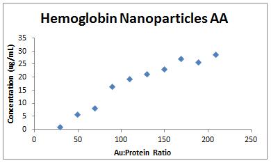 2013 1112 AA hemoglobin.PNG