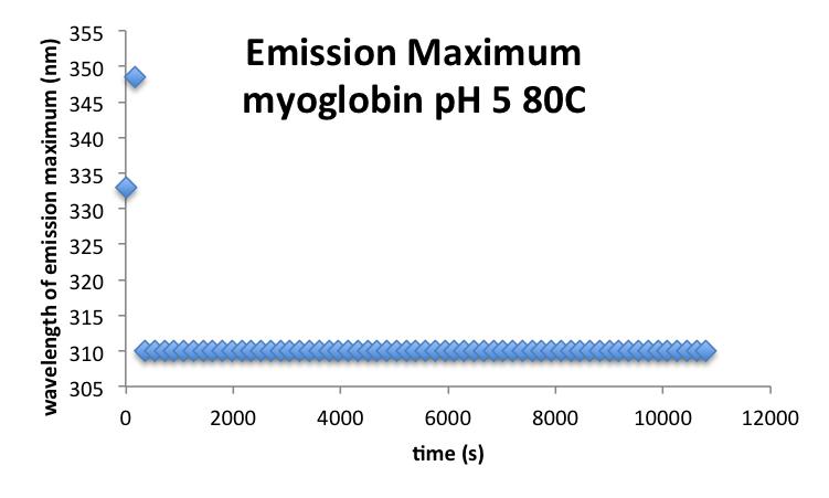 20160930 mrh MyoglobinpH5 EmissionMax.png
