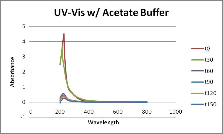 File:Acetate Buffer UV-Vis.png