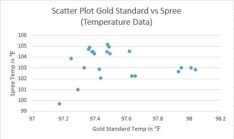 File:Scatter Plot GraphLab3G15.JPG