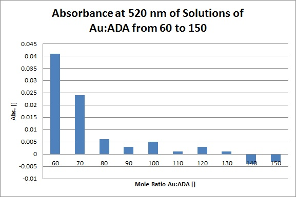 AuADA Abs at 520nm.jpg