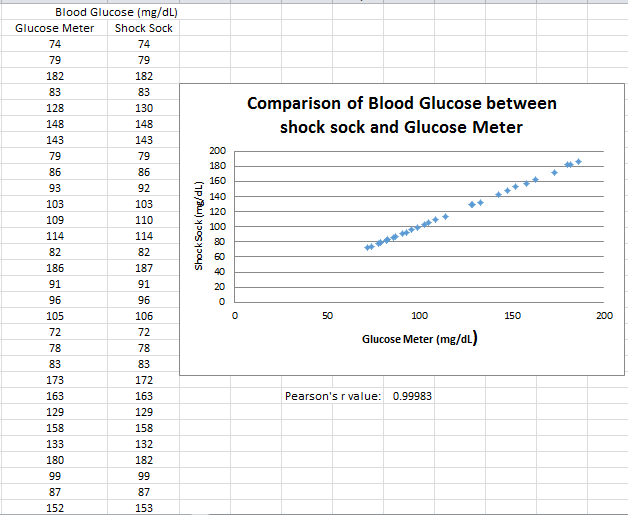 Blood Glucose g7.png