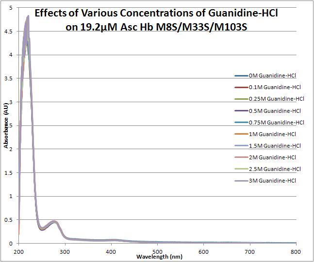 Guanidine effects triple mutant 060812.JPG