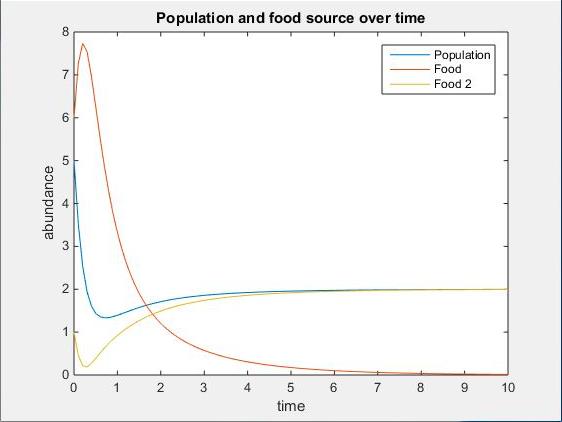 Two Nutrient Plot