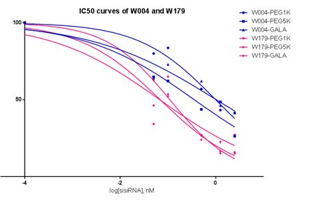 Figure 38. IC50 curves for W004 and W179 conjugated to PEG1K, PEG5K and GALA.