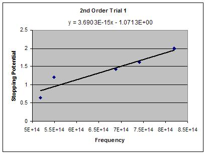 Image:2nd order trial 1.JPG