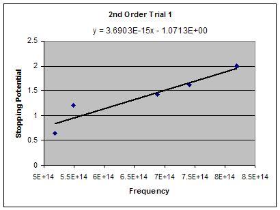 File:2nd order trial 1.JPG