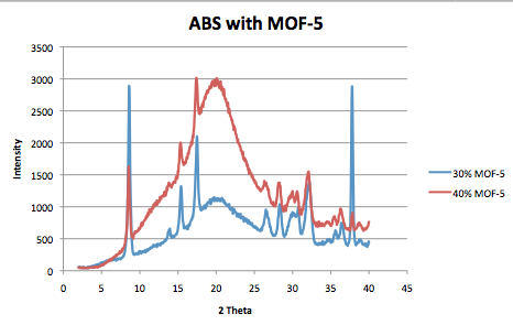 Image:ABS MOF5 Channell.png