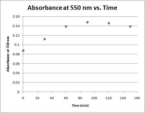 Absorbance vs time 8-31-11.jpg