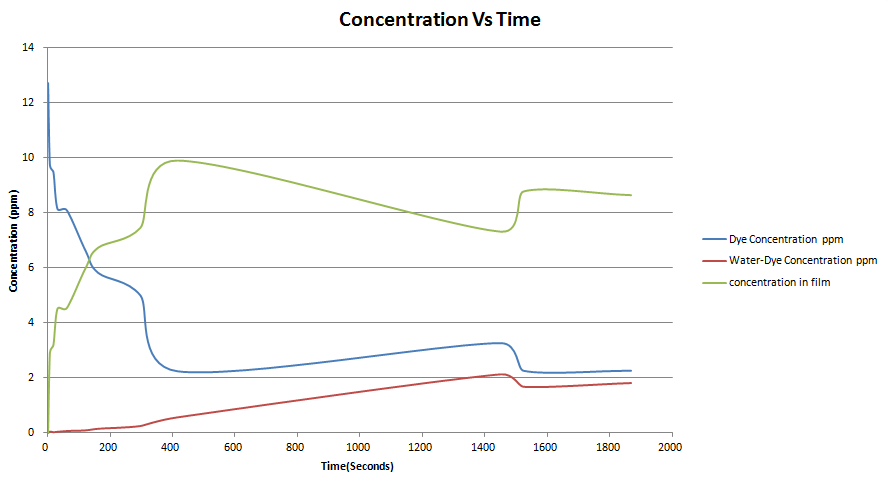 Image:Concentration.vs.time.png