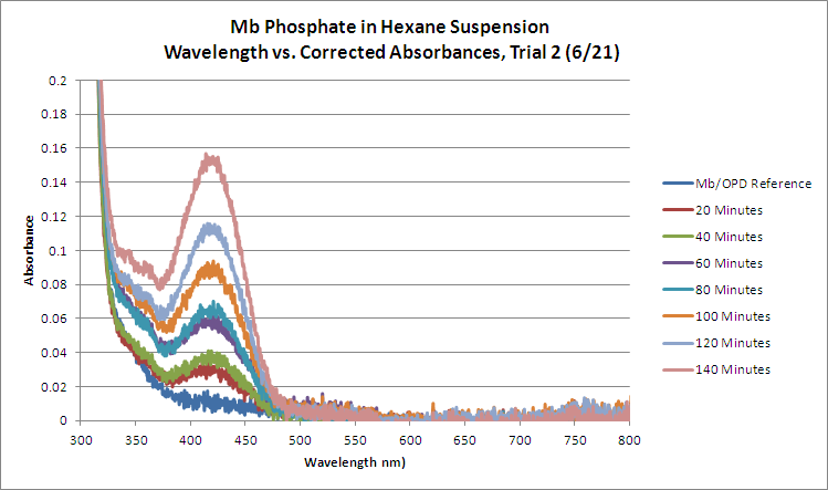 Image:Mb_Phosphate_OPD_H2O2_Hexane_GRAPH_Trial2.png