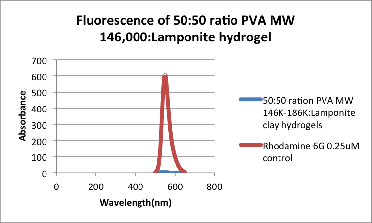 Image:Rhodamine Diffusion test 50 MW 146 LP.png