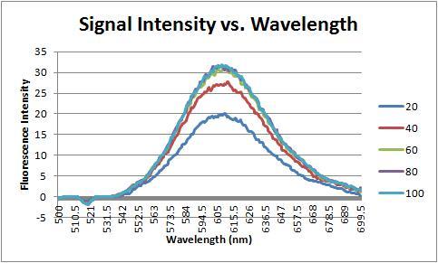 Signal intensity vs wavelength.jpg