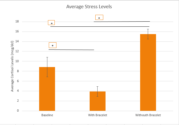 Average Stress Graph.PNG