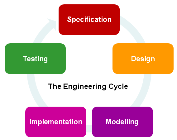 File:Engineering Cycle.png