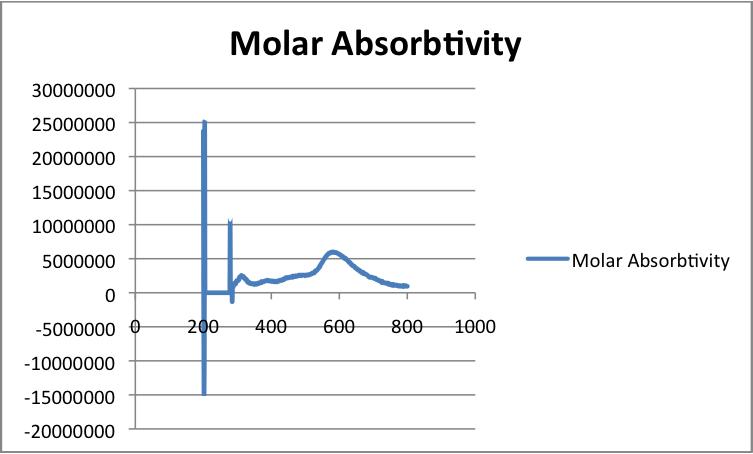 File:MolarAbsorbtivity.png