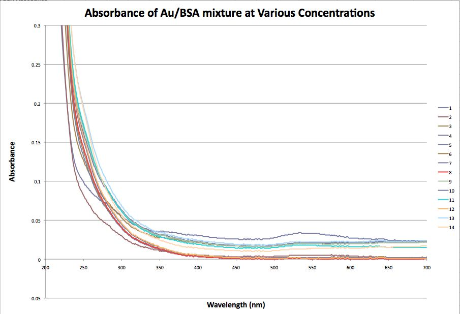 20120912 AuNP BSA Absorbance All Fibers.jpg