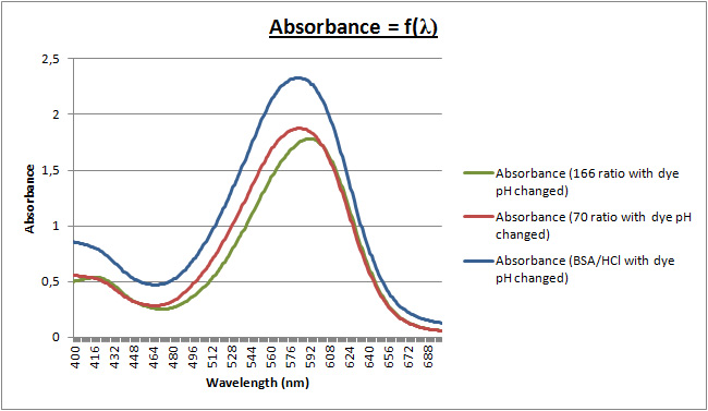 Image:21mar - UV curve ph changed zoom.jpg