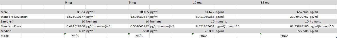 Descriptive statistics for humans