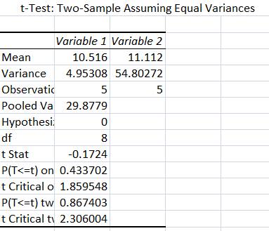 File:Experiment 2 T Test.png