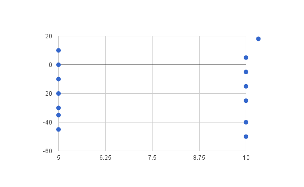 File:SB 08.30 Day 1 scatter graph