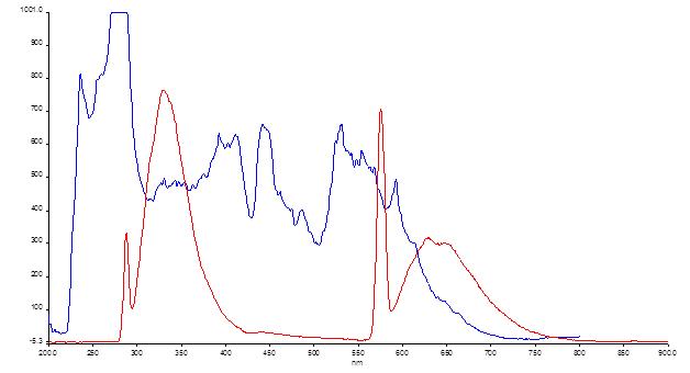 12-06-13 fluorescence zn porphyrin full spectrum ex 288.png