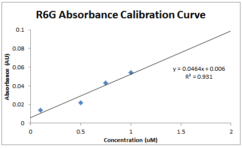 2014 1001 R6G calibration.PNG