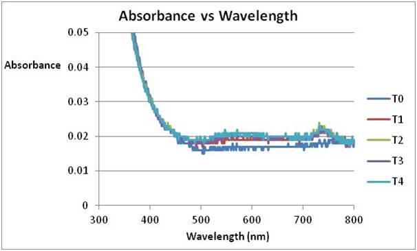 File:Experimental biological Chemistry - September 27th graph- 2011.jpg