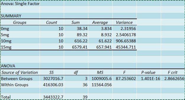 Human ANOVA chart.jpg
