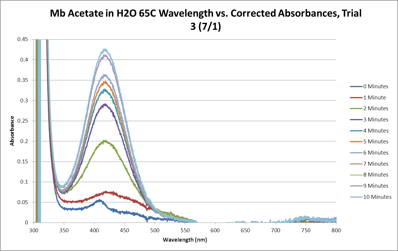 Mb Acetate OPD H2O2 H2O 65C SEQUENTIAL GRAPH Trial3.png
