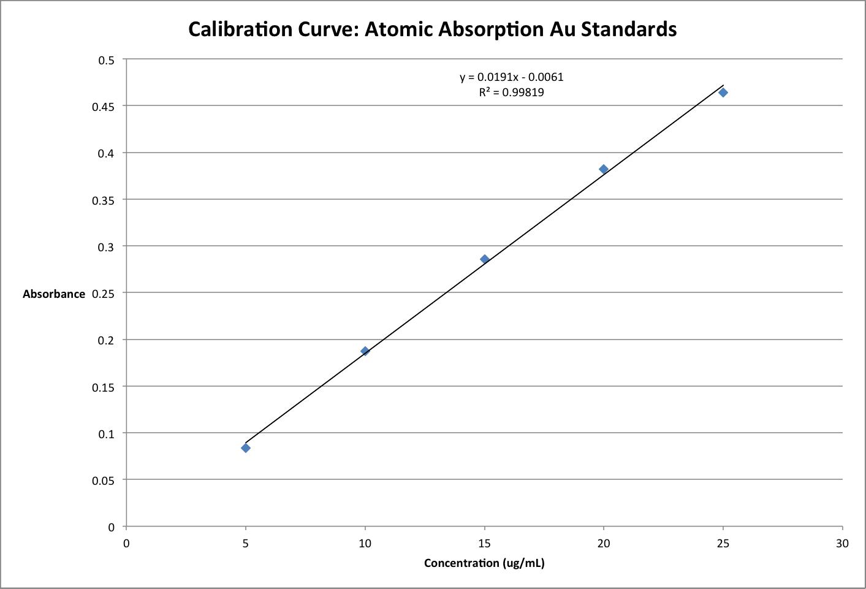 AAcalibrationcurvechem57109112013zem.png