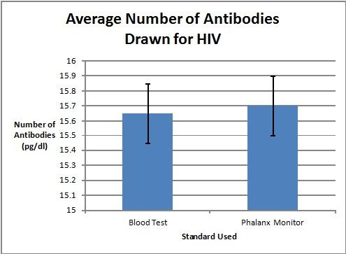 File:HIVDataGraph.jpg