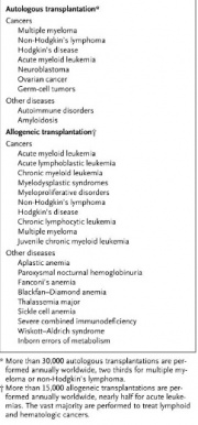 Table 1. Diseases commonly treated with BMT[6]
