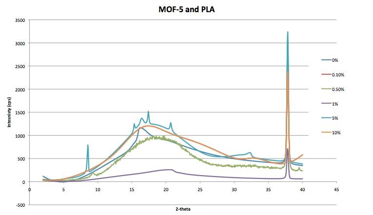 MOF-5 10 24-2013 Channell.jpg