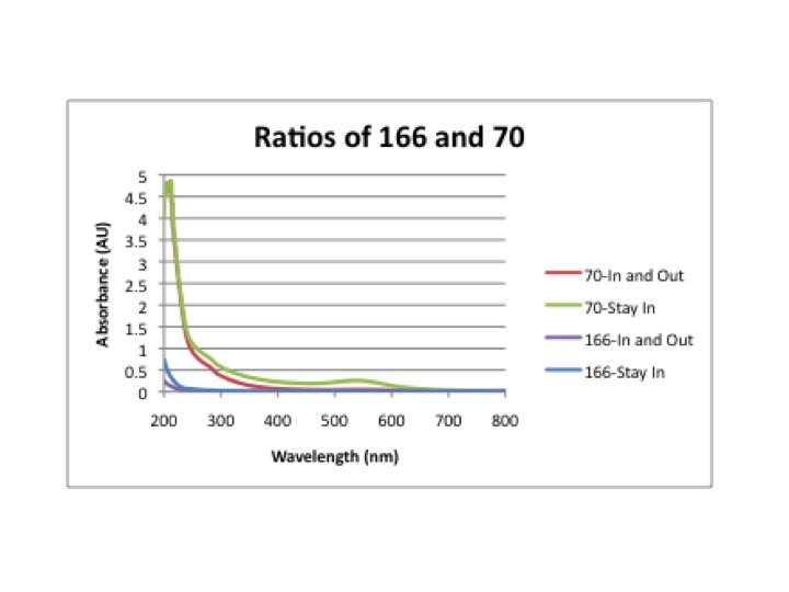 Ratios graphs.png