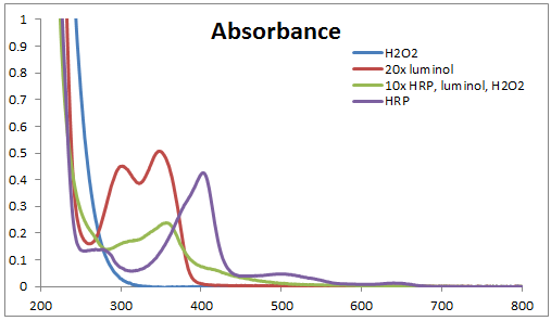 2013 1001 absorbance.PNG