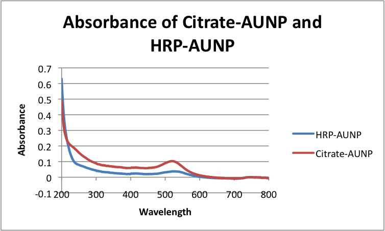 Image:Absorbance of Citrate-AUNP and HRP-AUNP.png
