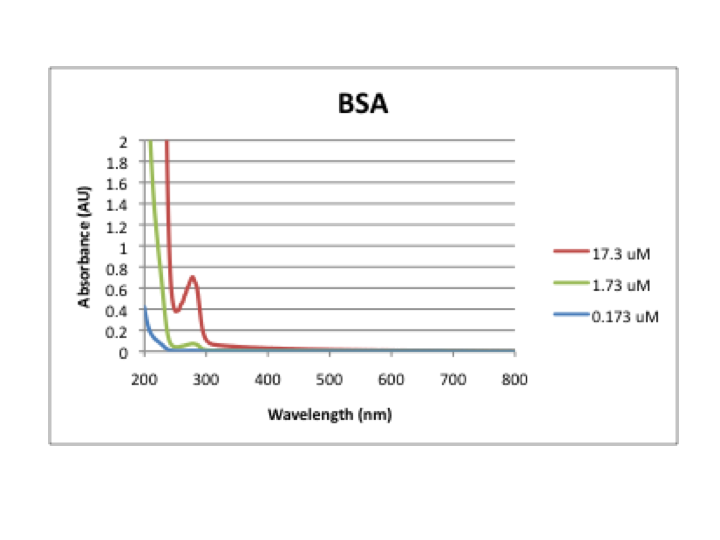 File:BSA spectrum.png